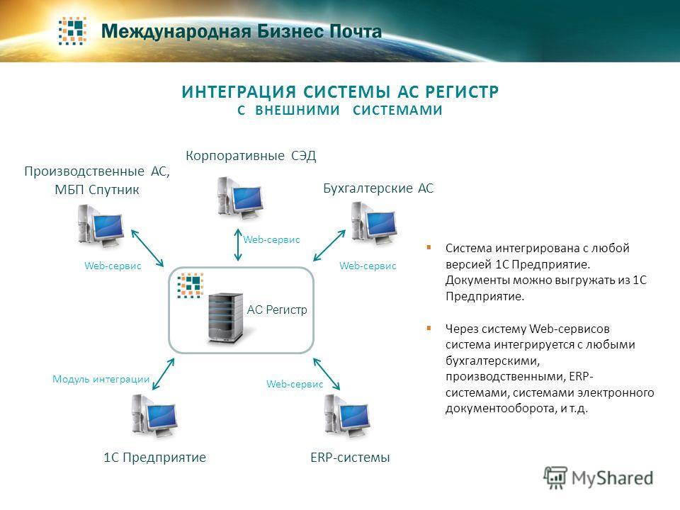 ИНТЕГРАЦИЯ СИСТЕМЫ АС РЕГИСТР С ВНЕШНИМИ СИСТЕМАМИ Система интегрирована с любой версией 1С Предприятие. Документы можно выгружать из 1С Предприятие. Через систему Web-сервисов система интегрируется с любыми бухгалтерскими, производственными, ERP- си