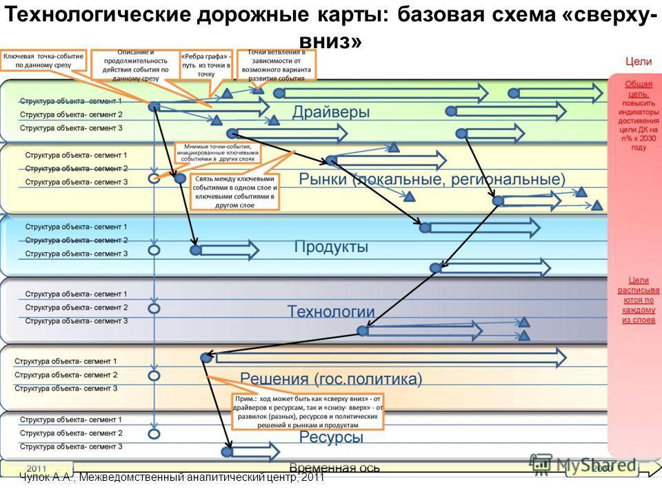 Технологические дорожные карты: базовая схема «сверху- вниз» Чулок А.А., Межведомственный аналитический центр, 2011
