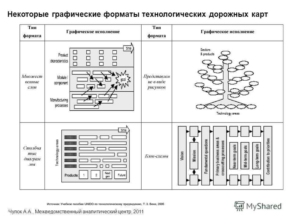 Некоторые графические форматы технологических дорожных карт Чулок А.А., Межведомственный аналитический центр, 2011