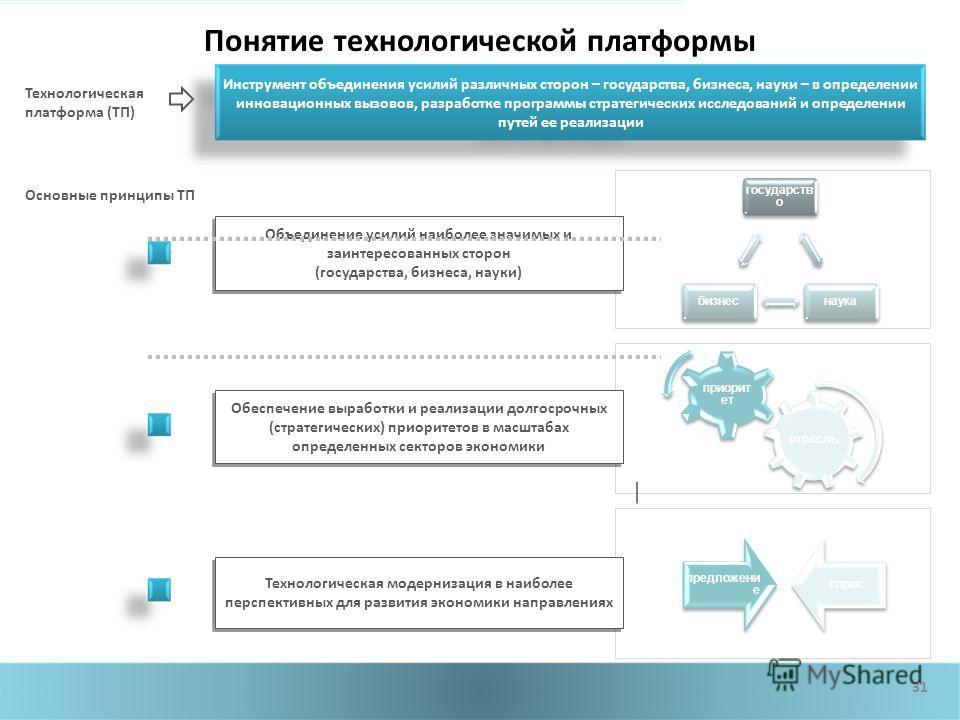 отрасль приорит ет 31 Понятие технологической платформы Технологическая платформа (ТП) Инструмент объединения усилий различных сторон – государства, бизнеса, науки – в определении инновационных вызовов, разработке программы стратегических исследовани