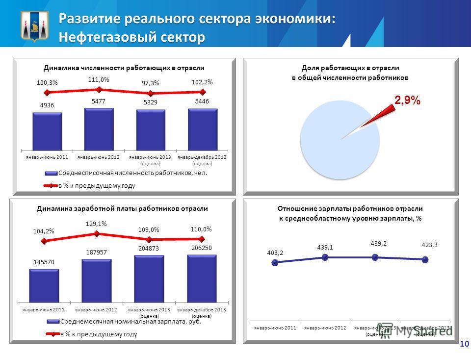 Развитие реального сектора экономики: Нефтегазовый сектор 10