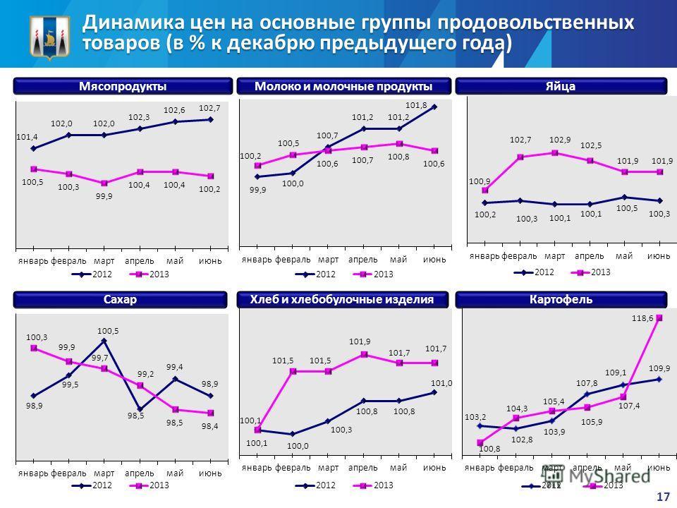 Динамика цен на основные группы продовольственных товаров (в % к декабрю предыдущего года) МясопродуктыМолоко и молочные продуктыЯйца СахарХлеб и хлебобулочные изделияКартофель 17