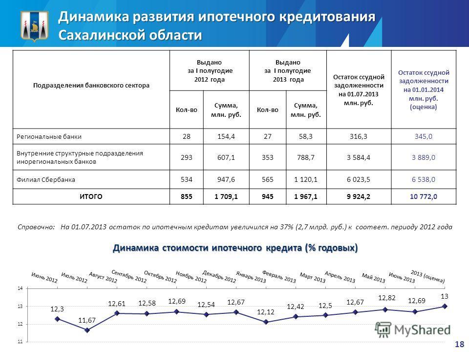 Динамика развития ипотечного кредитования Сахалинской области Подразделения банковского сектора Выдано за I полугодие 2012 года Выдано за I полугодие 2013 года Остаток ссудной задолженности на 01.07.2013 млн. руб. Остаток ссудной задолженности на 01.