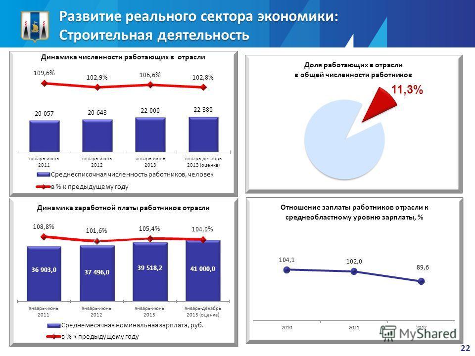 Развитие реального сектора экономики: Строительная деятельность 22