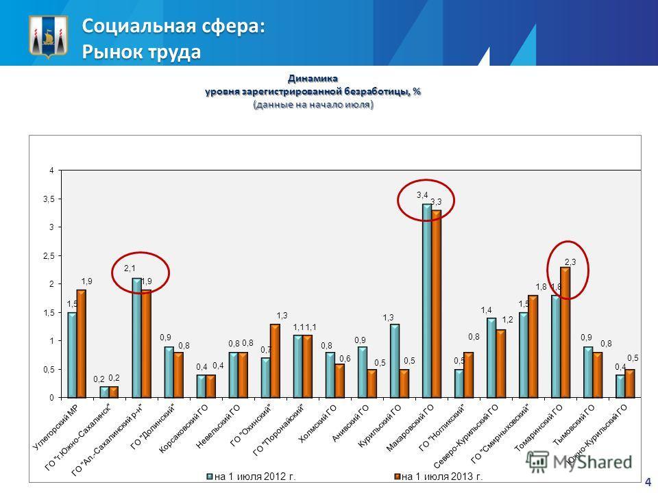 Социальная сфера: Рынок труда Динамика уровня зарегистрированной безработицы, % (данные на начало июля) 4