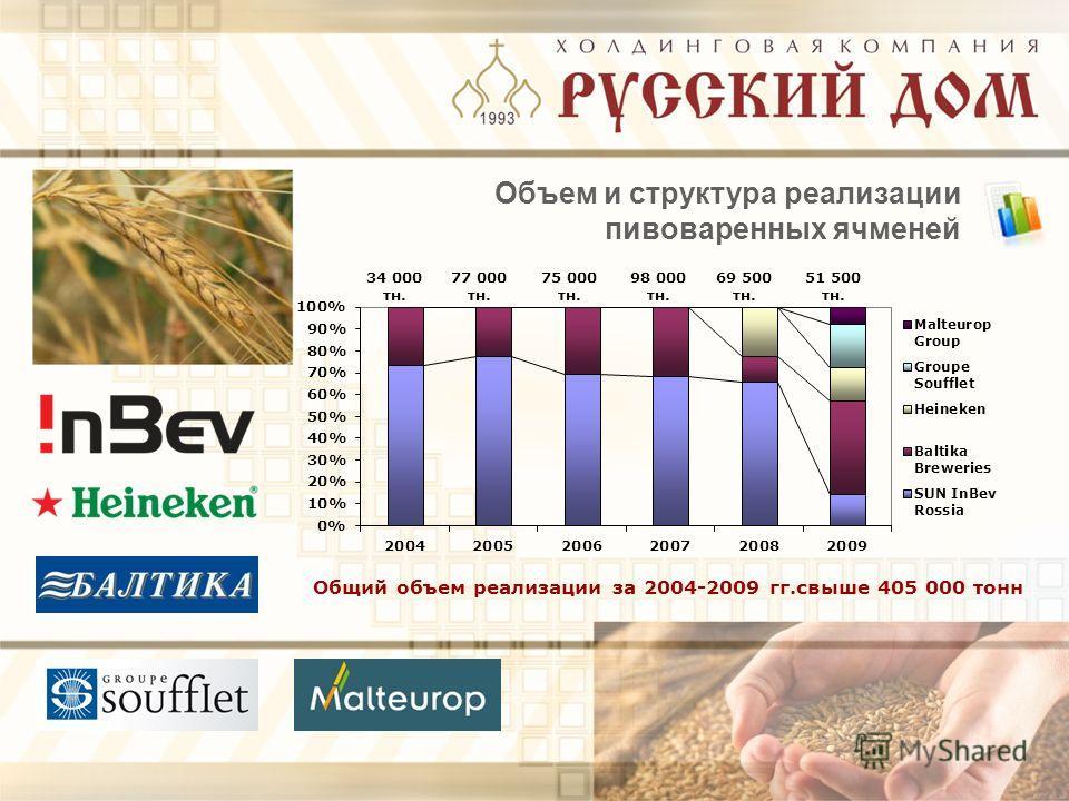 Объем и структура реализации пивоваренных ячменей Общий объем реализации за 2004-2009 гг.свыше 405 000 тонн