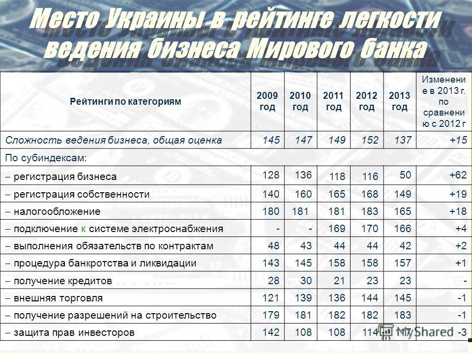 Место Украины в рейтинге легкости ведения бизнеса Мирового банка Место Украины в рейтинге легкости ведения бизнеса Мирового банка Рейтинги по категориям 2009 год 2010 год 2011 год 2012 год 2013 год Изменени е в 2013 г. по сравнени ю с 2012 г Сложност