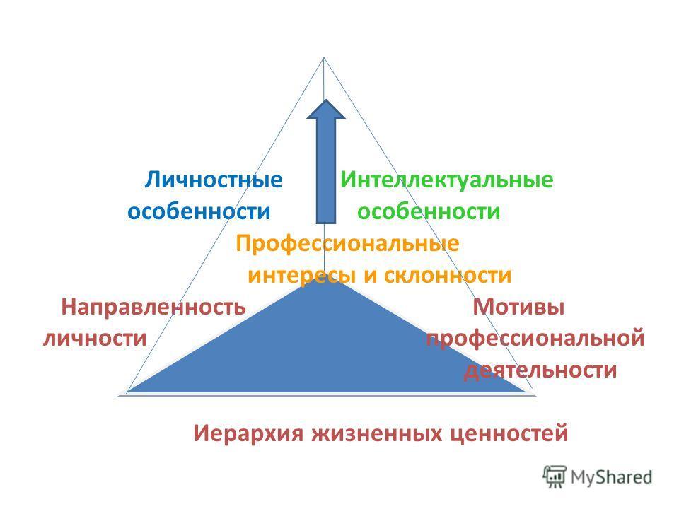 Личностные Интеллектуальные особенности особенности Профессиональные интересы и склонности Направленность Мотивы личности профессиональной деятельности Иерархия жизненных ценностей