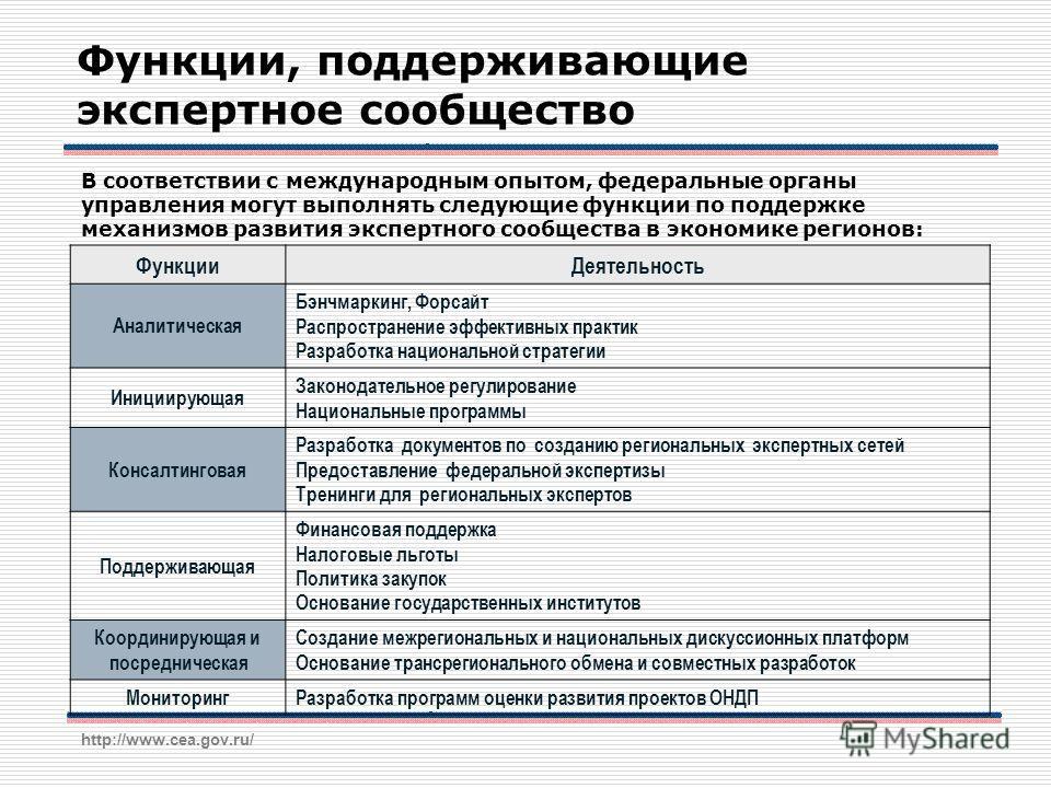http://www.cea.gov.ru/ Функции, поддерживающие экспертное сообщество В соответствии с международным опытом, федеральные органы управления могут выполнять следующие функции по поддержке механизмов развития экспертного сообщества в экономике регионов: