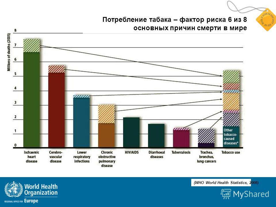 Tobacco Потребление табака – фактор риска 6 из 8 основных причин смерти в мире (WHO World Health Statistics, 2008)
