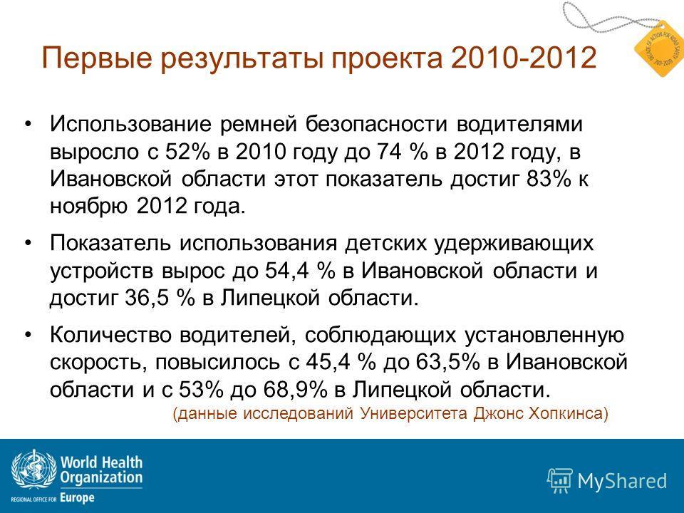 Первые результаты проекта 2010-2012 Использование ремней безопасности водителями выросло с 52% в 2010 году до 74 % в 2012 году, в Ивановской области этот показатель достиг 83% к ноябрю 2012 года. Показатель использования детских удерживающих устройст