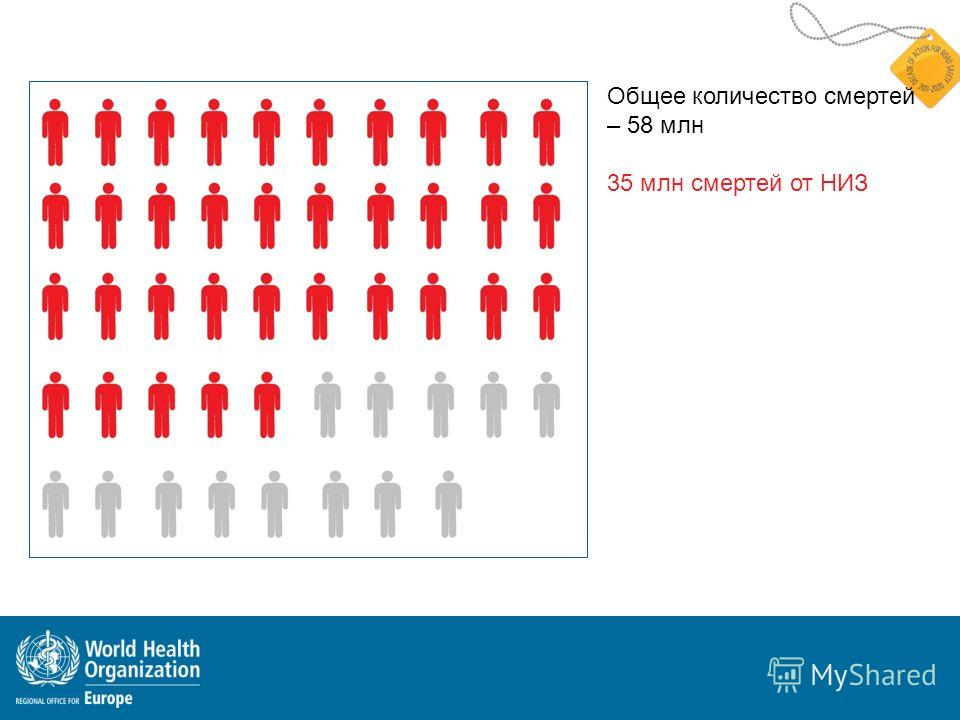 Общее количество смертей – 58 млн 35 млн смертей от НИЗ