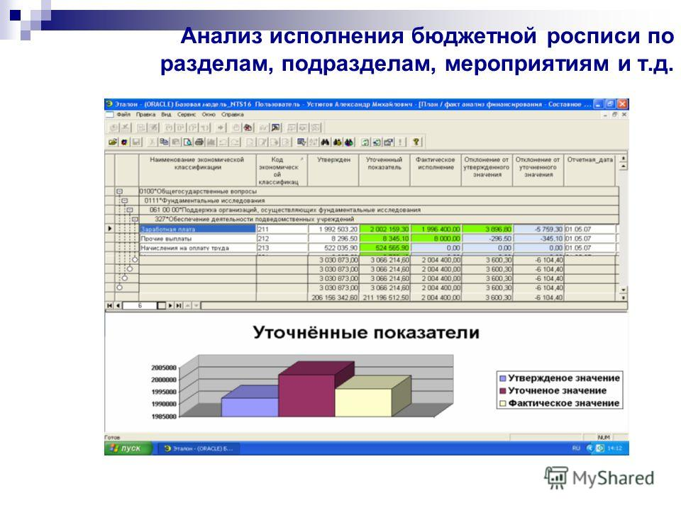 Анализ исполнения бюджетной росписи по разделам, подразделам, мероприятиям и т.д.