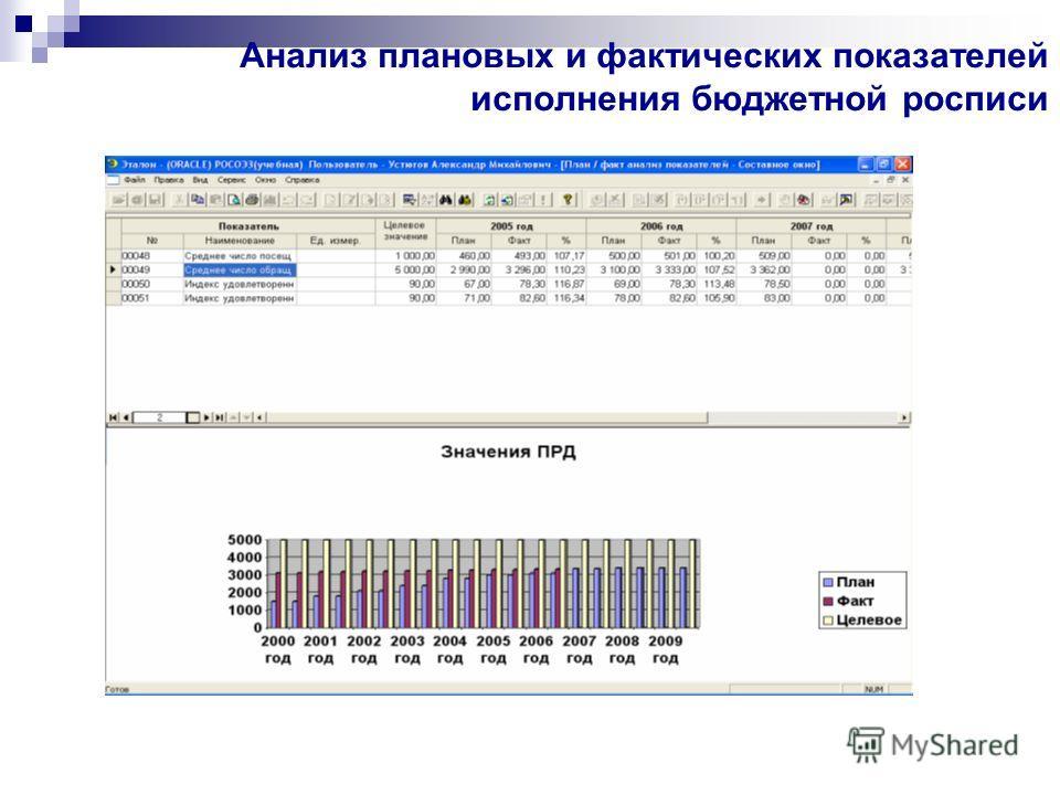 Анализ плановых и фактических показателей исполнения бюджетной росписи