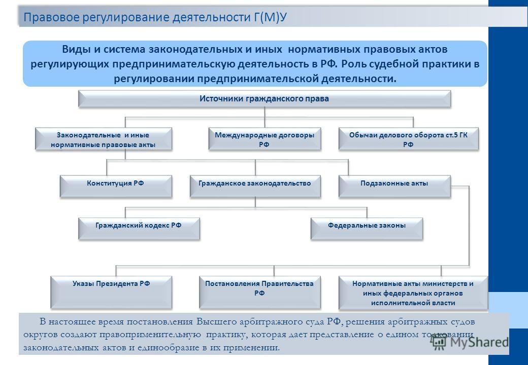 Понятие система и источники гражданского права контрольная работа 1731