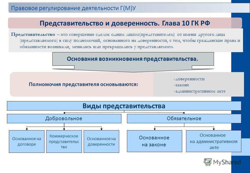 Представительство и доверенность. Глава 10 ГК РФ Представительство – это совершение сделок одним лицом(представителем) от имени другого лица (представляемого) в силу полномочий, основанного на доверенности, с тем, чтобы гражданские права и обязанност