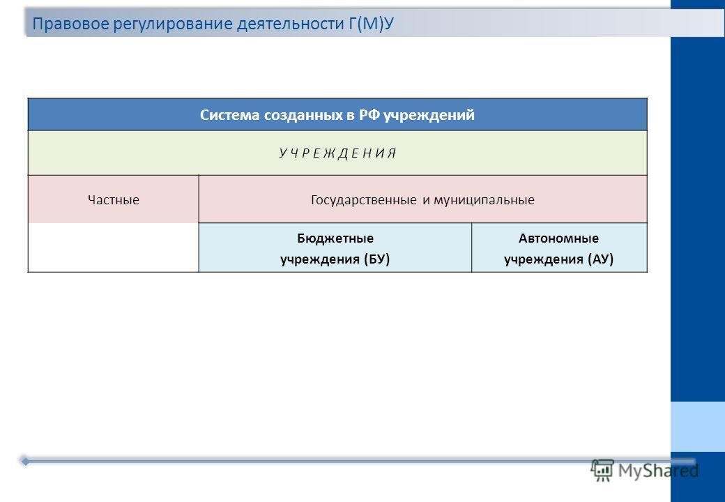 Система созданных в РФ учреждений У Ч Р Е Ж Д Е Н И Я ЧастныеГосударственные и муниципальные Бюджетные учреждения (БУ) Автономные учреждения (АУ)