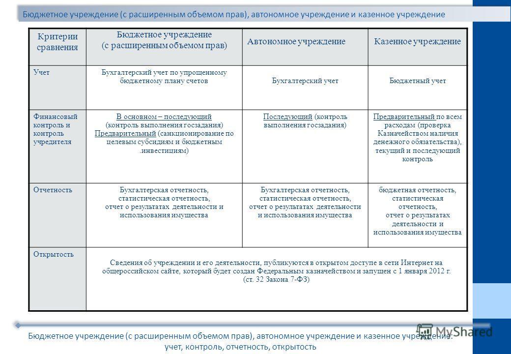 Бюджетное учреждение (с расширенным объемом прав), автономное учреждение и казенное учреждение Бюджетное учреждение (с расширенным объемом прав), автономное учреждение и казенное учреждение: учет, контроль, отчетность, открытость Критерии сравнения Б