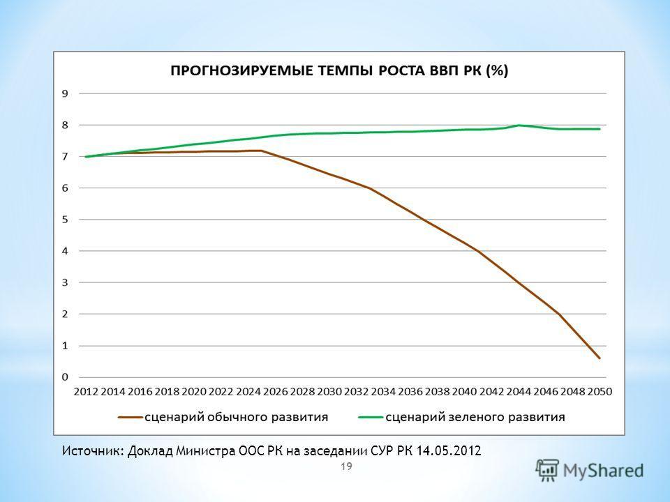 19 Источник: Доклад Министра ООС РК на заседании СУР РК 14.05.2012