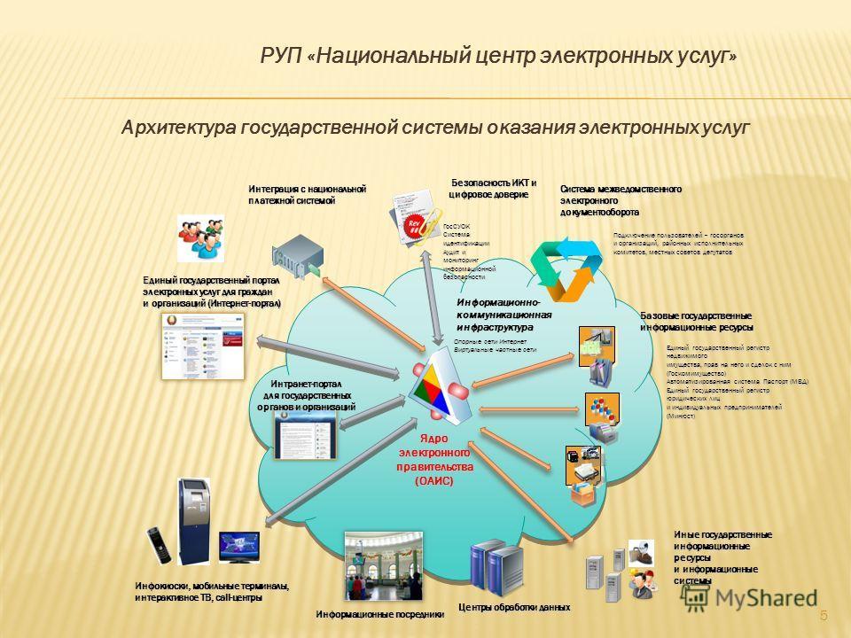 Архитектура государственной системы оказания электронных услуг 5 Ядроэлектронногоправительства(ОАИС) Безопасность ИКТ и цифровое доверие Безопасность ИКТ и цифровое доверие ГосСУОК Система идентификации Аудит и мониторинг информационной безопасности