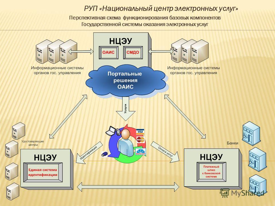 Перспективная схема функционирования базовых компонентов Государственной системы оказания электронных услуг