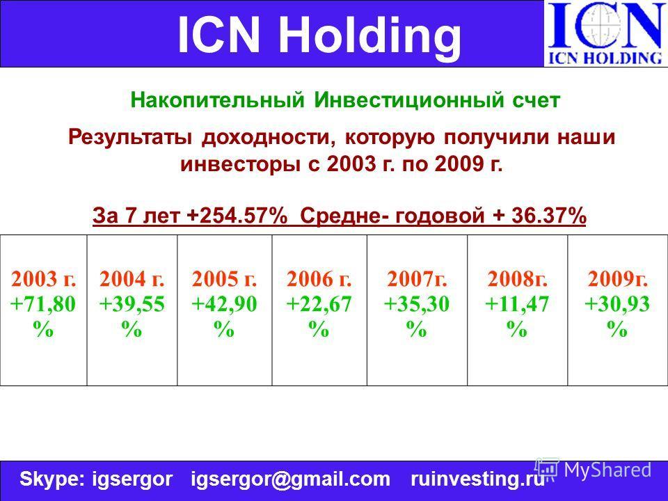 ICN Holding Накопительный Инвестиционный счет Результаты доходности, которую получили наши инвесторы с 2003 г. по 2009 г. За 7 лет +254.57% Средне- годовой + 36.37% 2003 г. +71,80 % 2004 г. +39,55 % 2005 г. +42,90 % 2006 г. +22,67 % 2007г. +35,30 % 2