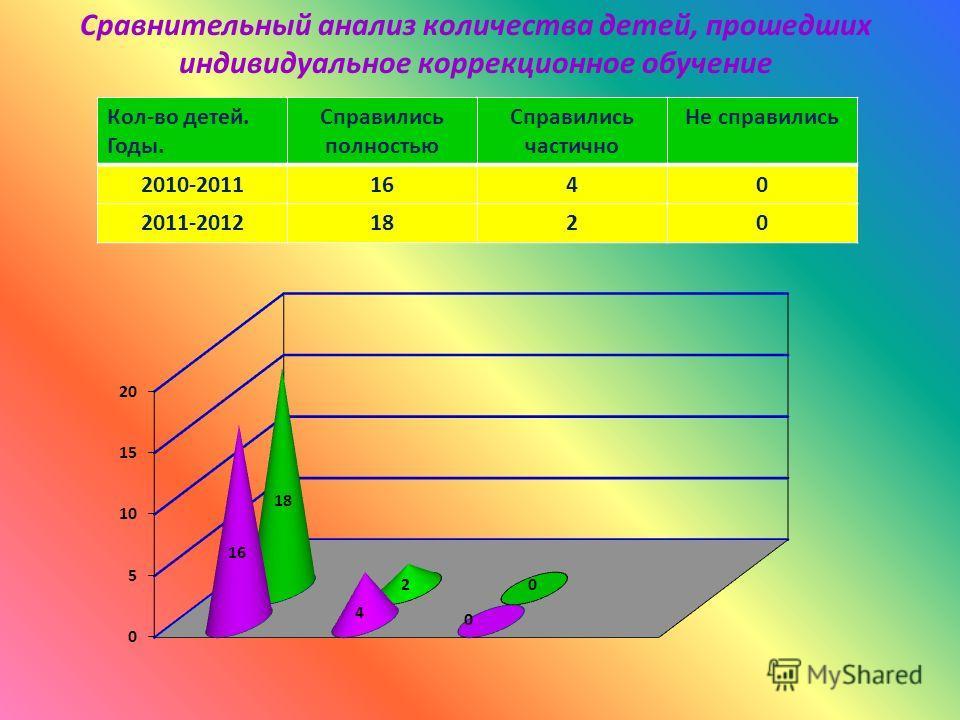 Сравнительный анализ результатов индивидуальной коррекционной работы