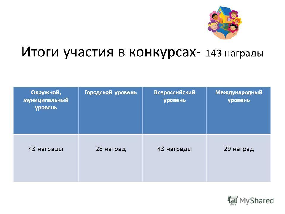 Итоги участия в конкурсах- 143 награды Окружной, муниципальный уровень Городской уровеньВсероссийский уровень Международный уровень 43 награды28 наград43 награды29 наград