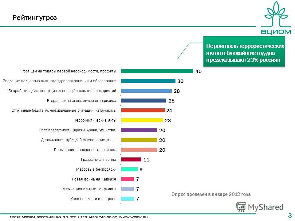 33 Рейтинг угроз Опрос проведен в январе 2012 года Вероятность террористических актов в ближайшие год-два предсказывают 23% россиян