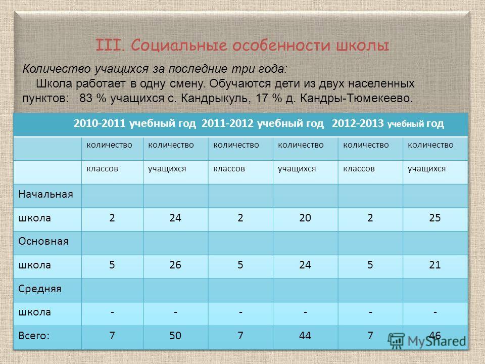 Количество учащихся за последние три года: Школа работает в одну смену. Обучаются дети из двух населенных пунктов: 83 % учащихся с. Кандрыкуль, 17 % д. Кандры-Тюмекеево. III. Социальные особенности школы