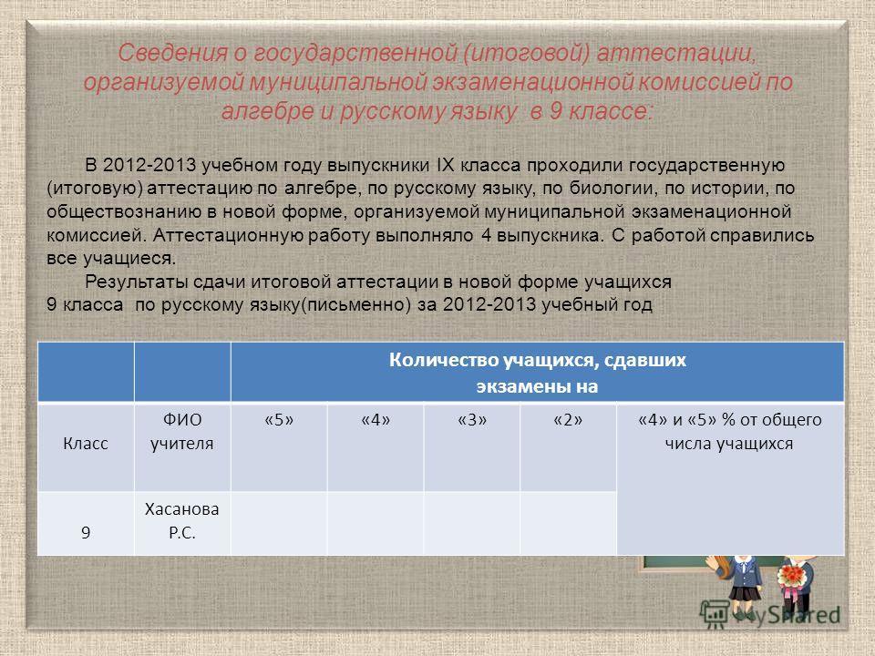 Сведения о государственной (итоговой) аттестации, организуемой муниципальной экзаменационной комиссией по алгебре и русскому языку в 9 классе: В 2012-2013 учебном году выпускники IX класса проходили государственную (итоговую) аттестацию по алгебре, п