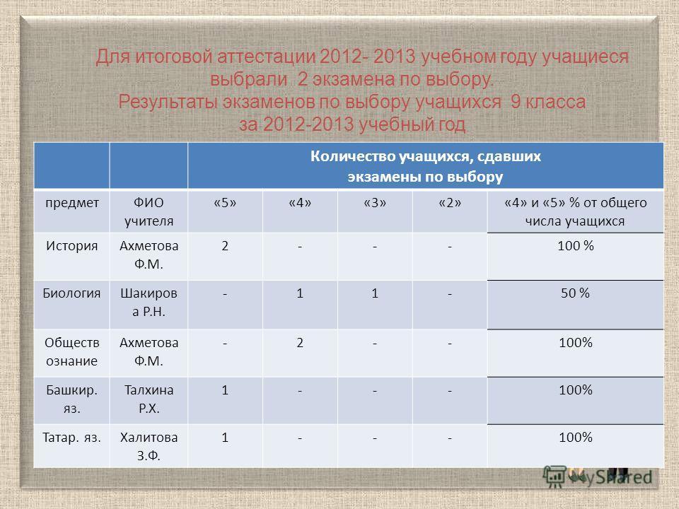 Для итоговой аттестации 2012- 2013 учебном году учащиеся выбрали 2 экзамена по выбору. Результаты экзаменов по выбору учащихся 9 класса за 2012-2013 учебный год Количество учащихся, сдавших экзамены по выбору предметФИО учителя «5»«4»«3»«2»«4» и «5»