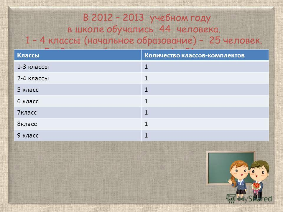 В 2012 – 2013 учебном году в школе обучались 44 человека. 1 – 4 классы (начальное образование) – 25 человек. 5 – 9 классы (среднее звено) – 21 человека. КлассыКоличество классов-комплектов 1-3 классы1 2-4 классы1 5 класс1 6 класс1 7класс1 8класс1 9 к