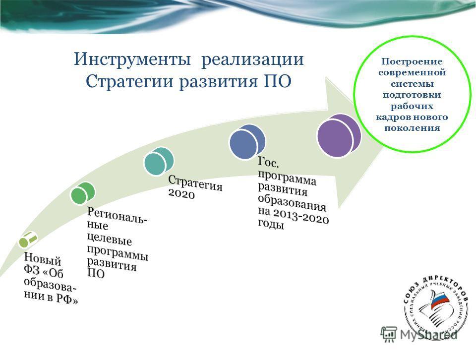 Инструменты реализации Стратегии развития ПО Построение современной системы подготовки рабочих кадров нового поколения