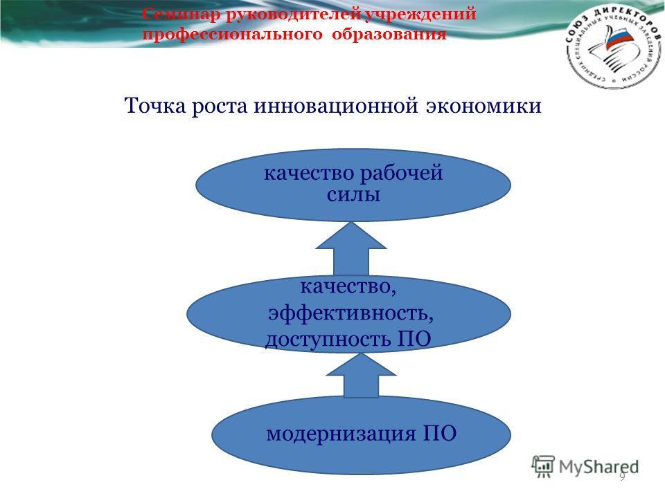 Точка роста инновационной экономики 9 качество рабочей силы качество, эффективность, доступность ПО модернизация ПО Семинар руководителей учреждений профессионального образования