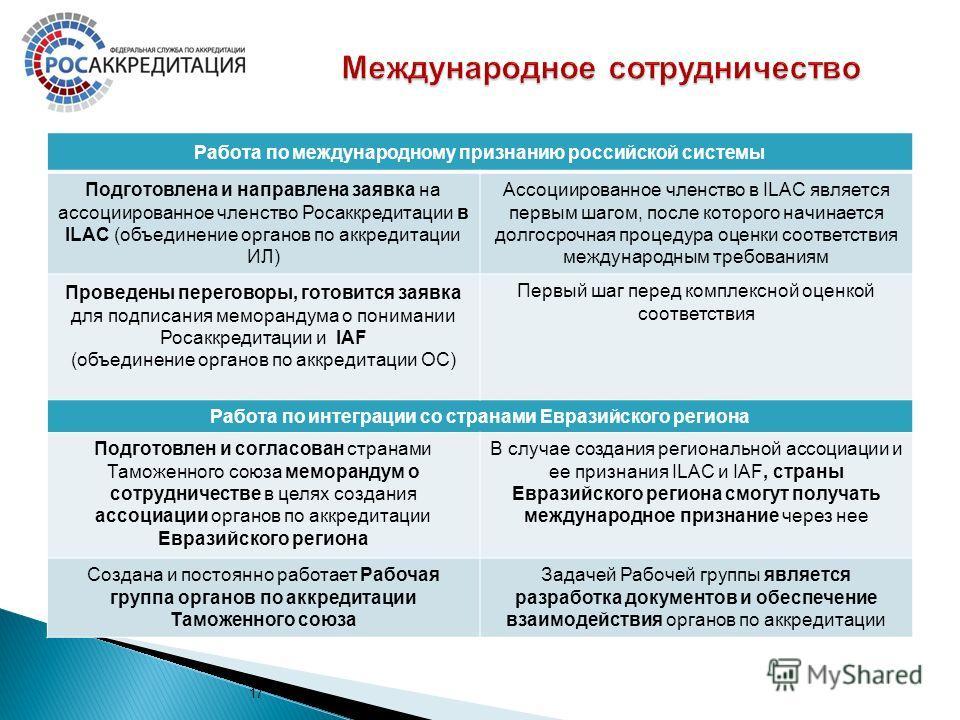 17 Работа по международному признанию российской системы Подготовлена и направлена заявка на ассоциированное членство Росаккредитации в ILAC (объединение органов по аккредитации ИЛ) Ассоциированное членство в ILAC является первым шагом, после которог