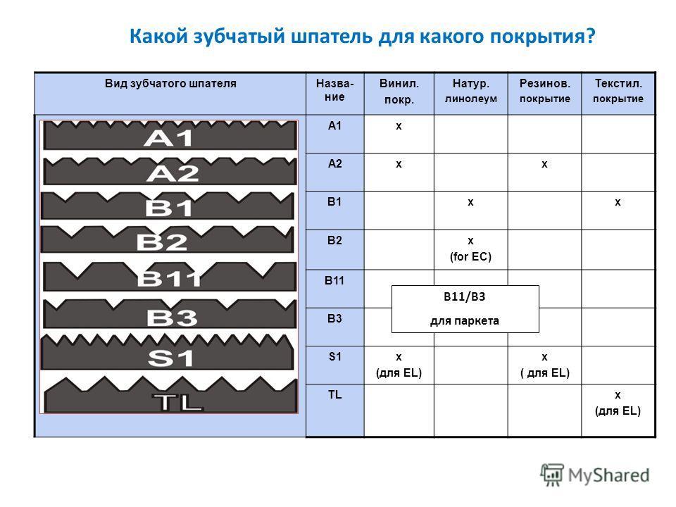 Какой зубчатый шпатель для какого покрытия? Вид зубчатого шпателяНазва- ние Винил. покр. Натур. линолеум Резинов. покрытие Текстил. покрытие A1x A2xx B1xx B2x (for EC) B11 B3 S1x (для EL) x ( для EL) TLх (для EL) B11/B3 для паркета