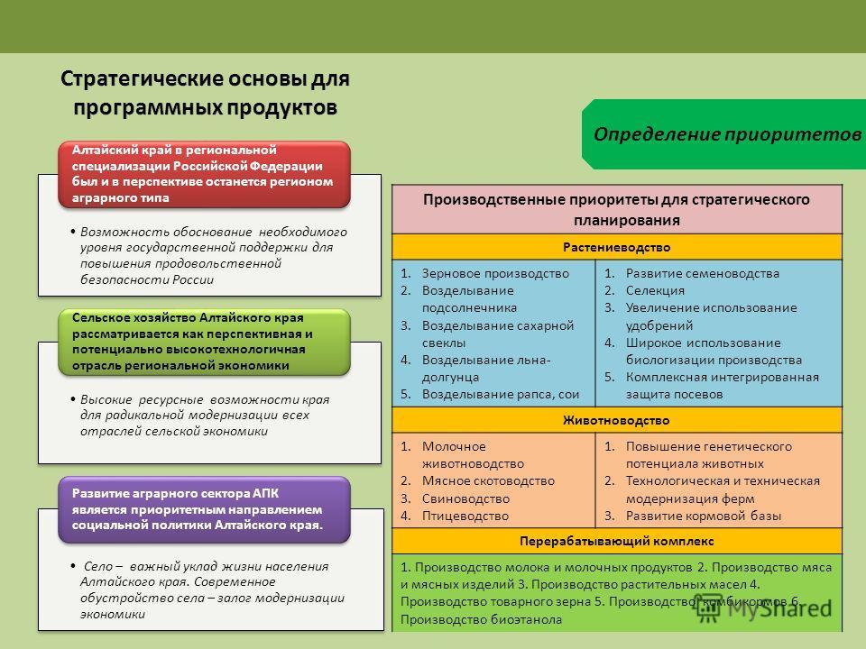 Определение приоритетов Возможность обоснование необходимого уровня государственной поддержки для повышения продовольственной безопасности России Алтайский край в региональной специализации Российской Федерации был и в перспективе останется регионом