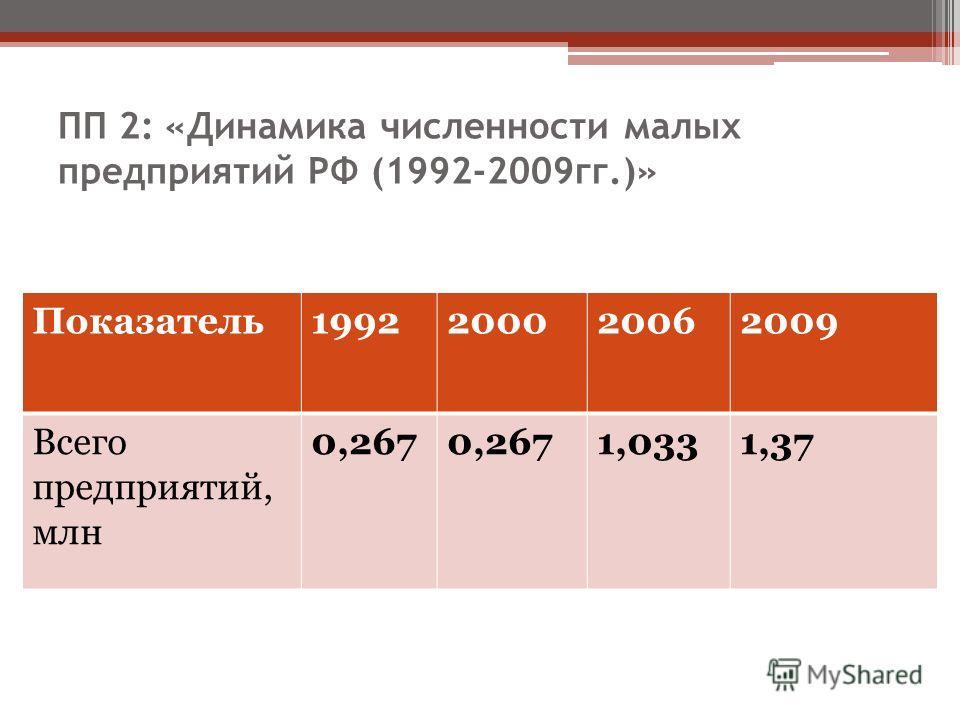 ПП 2: «Динамика численности малых предприятий РФ (1992-2009гг.)» Показатель1992200020062009 Всего предприятий, млн 0,267 1,0331,37