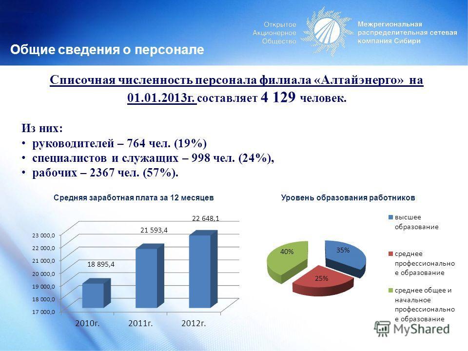 Общие сведения о персонале Списочная численность персонала филиала «Алтайэнерго» на 01.01.2013г. составляет 4 129 человек. Из них: руководителей – 764 чел. (19%) специалистов и служащих – 998 чел. (24%), рабочих – 2367 чел. (57%). Уровень образования