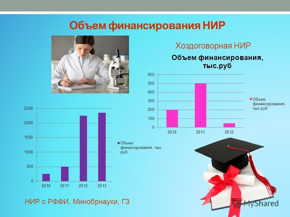 Объем финансирования НИР Хоздоговорная НИР НИР с РФФИ, Минобрнауки, ГЗ