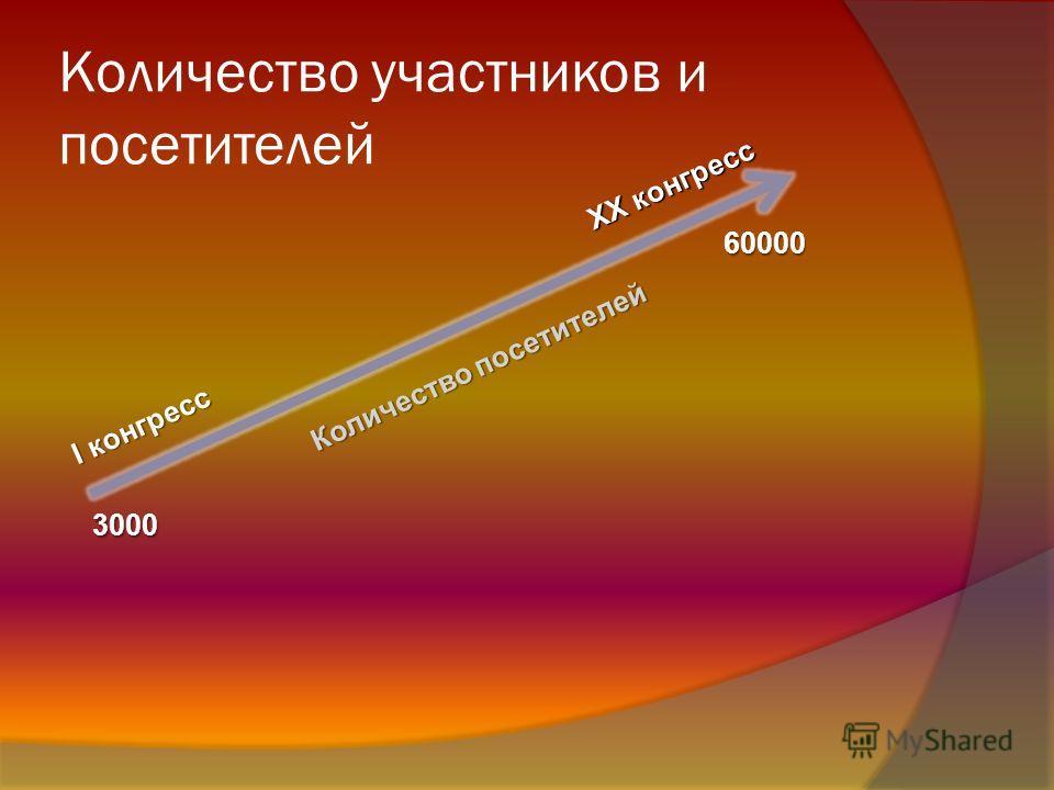 Количество участников и посетителей 3000 I конгресс XX конгресс 60000 Количество посетителей