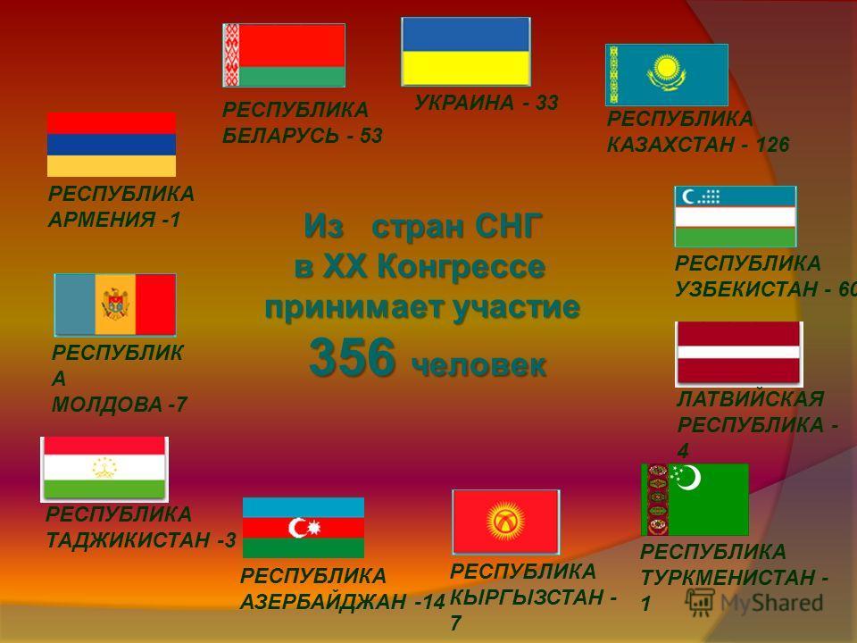 Из стран СНГ в XX Конгрессе принимает участие 356 человек РЕСПУБЛИКА АЗЕРБАЙДЖАН -14 УКРАИНА - 33 РЕСПУБЛИКА УЗБЕКИСТАН - 60 РЕСПУБЛИК А МОЛДОВА -7 РЕСПУБЛИКА БЕЛАРУСЬ - 53 РЕСПУБЛИКА КАЗАХСТАН - 126 РЕСПУБЛИКА КЫРГЫЗСТАН - 7 РЕСПУБЛИКА ТАДЖИКИСТАН -