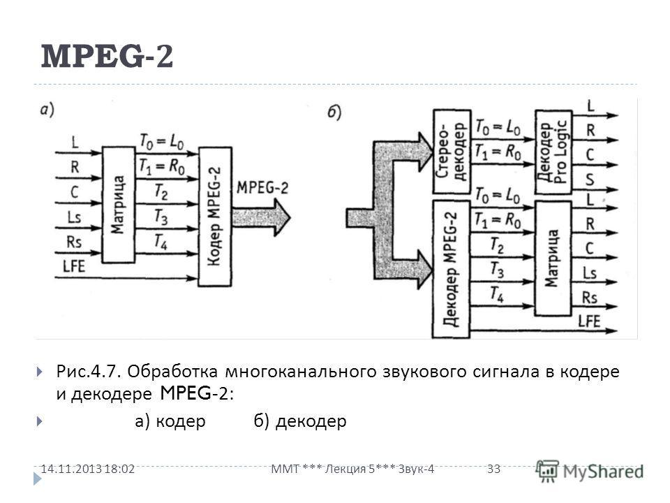 MPEG-2 Рис.4.7. Обработка многоканального звукового сигнала в кодере и декодере MPEG-2: а ) кодер б ) декодер 14.11.2013 18:03 ММТ *** Лекция 5*** Звук -4 33