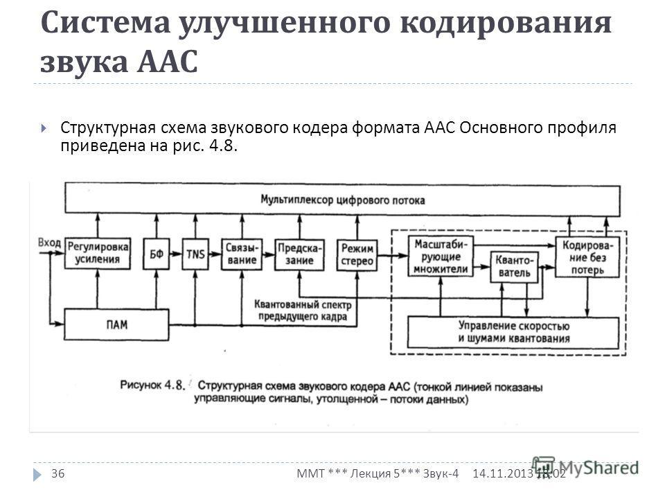 Система улучшенного кодирования звука ААС 14.11.2013 18:03 ММТ *** Лекция 5*** Звук -4 36 Структурная схема звукового кодера формата ААС Основного профиля приведена на рис. 4.8.