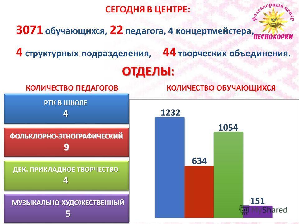 КВАЛИФИКАЦИЯ ПЕДАГОГОВ Высшая 14 Первая 8 Без категории 9 14141414 8 9