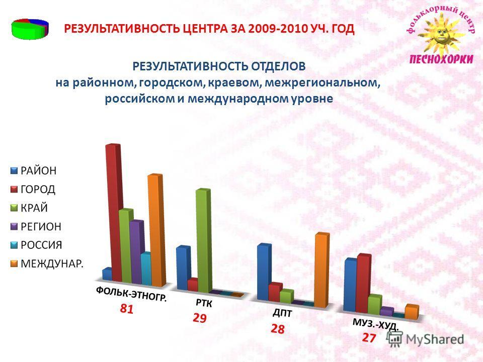 РЕЗУЛЬТАТИВНОСТЬ ЦЕНТРА ЗА 2009-2010 УЧ. ГОД ОБЩЕЕ КОЛИЧЕСТВО ДИПЛОМОВ, ГРАМОТ И БЛАГОДАРСТВЕННЫХ ПИСЕМ районного, городского, краевого, межрегионального, российского и международного уровня 30 41 38 14 6 36 ВСЕГО: 165