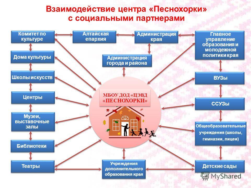 Второй уровень «уровень отношений» составляют: система власти, или отношений руководства и подчинения; система внутренних коммуникаций, опосредующих отношения между руководителями и подчиненными, а также между сотрудниками; система взаимодействия с в