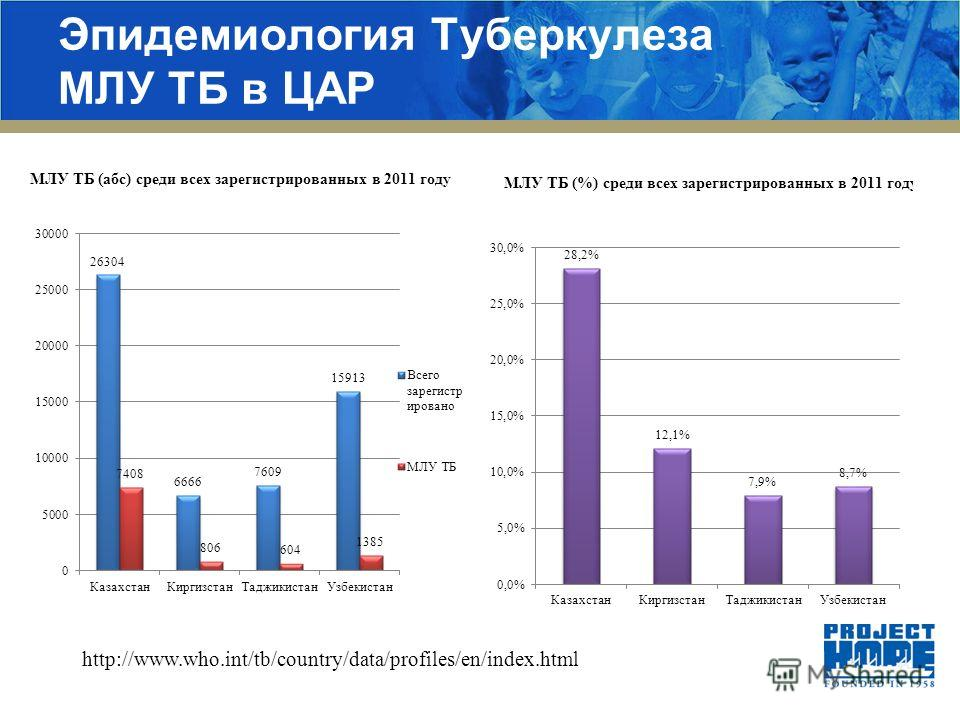Эпидемиология Туберкулеза МЛУ ТБ в ЦАР http://www.who.int/tb/country/data/profiles/en/index.html