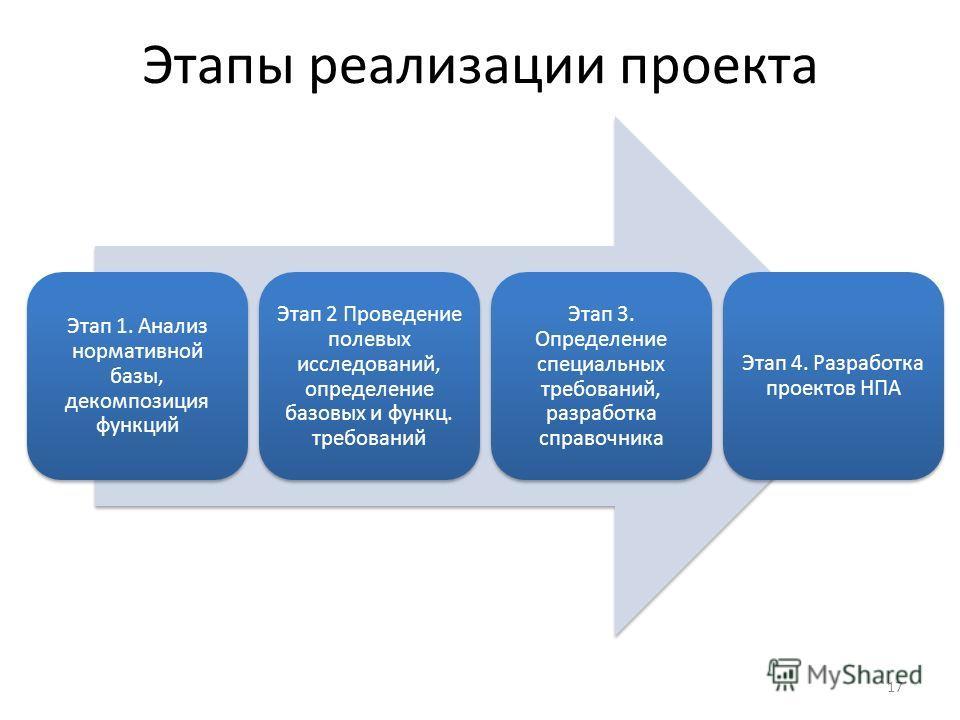 Этапы реализации проекта Этап 1. Анализ нормативной базы, декомпозиция функций Этап 2 Проведение полевых исследований, определение базовых и функц. требований Этап 3. Определение специальных требований, разработка справочника Этап 4. Разработка проек